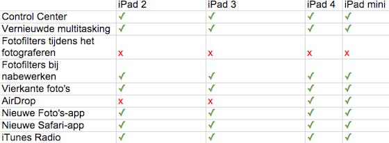 iPods vergeleken sept 2013
