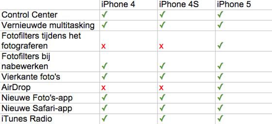 iOS 7 iPhone vergelijking