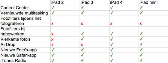 iOS 7 iPad vergelijking