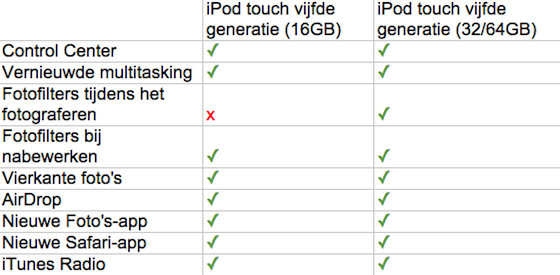 iOS 7 iPod touch vergelijking