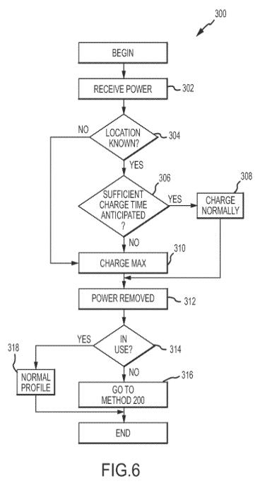 batterij patent gebruikspatroon 2