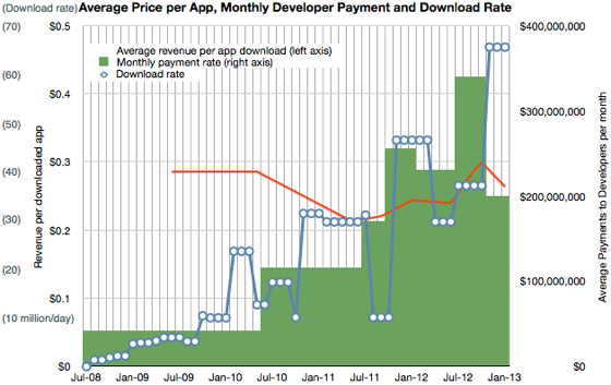 Asymco gemiddelde opbrengst per app