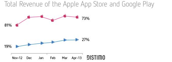 App Store 5 jaar tegenover Google Play