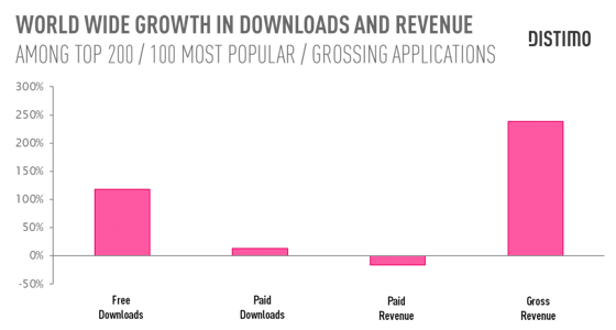 App Store 5 jaar winst per gratis en betaalde apps