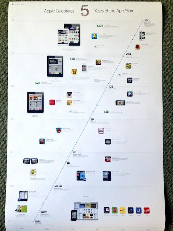 App Store 5 jaar poster