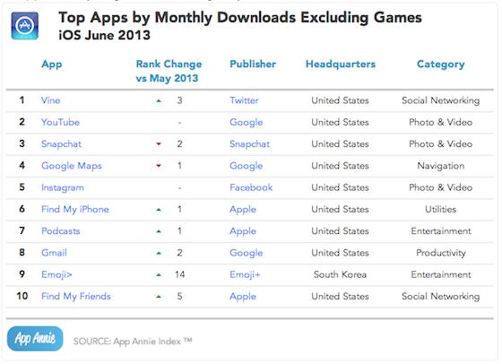App Annie juni 2013