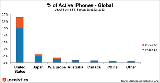 iPhone 5s vs iPhone 5c Localytics per gebied