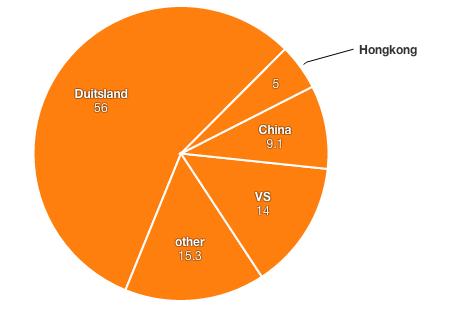 iPhone buitenland kopen grafiek