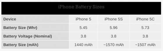 iphone-5c-5s-batterij-vergelijking