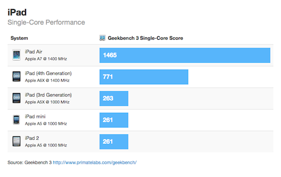 iPad Air Single Core Geekbench