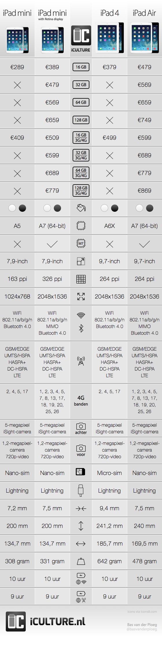 iPad Infographic 2014