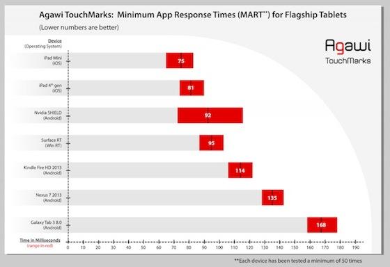 Touchscreen benchmark iPad Agawi