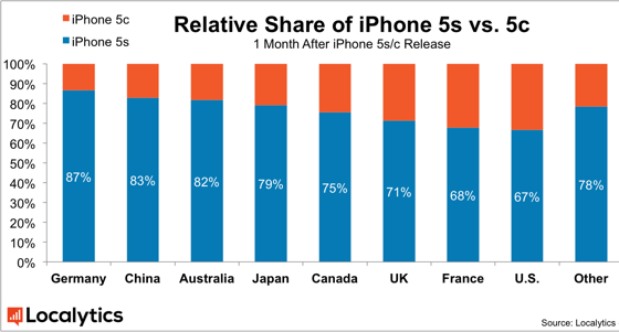 Relative-Share-of-iPhone-5s-5c