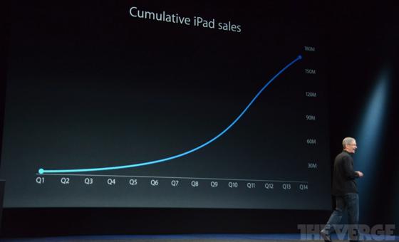 iPad verkopen Apple-event