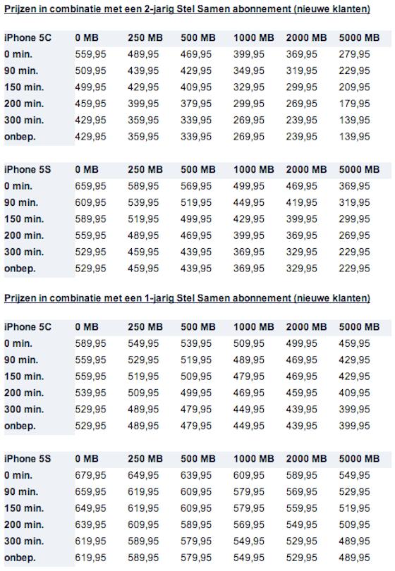 iPhone 5s iPhone 5c nieuwe klanten