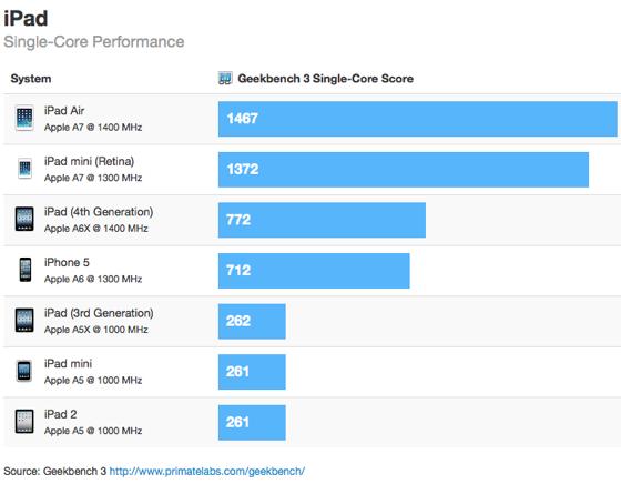 benchmarks ipad air ipad mini