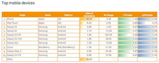 Adfonic devices grafiek Q3 2013