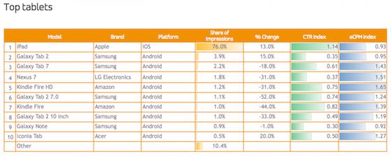 Adfonic tablets Q3 2013