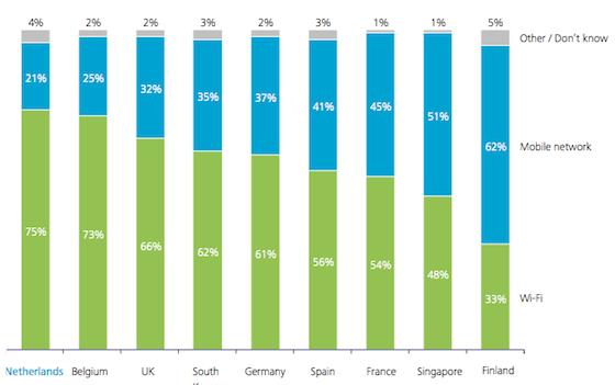 WiFi mobiel europa