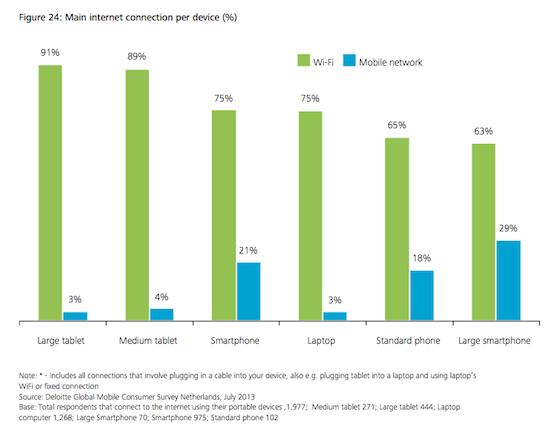 WiFi versus mobiel Deloitte