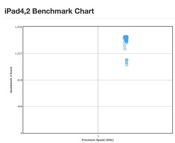 ipad_air_benchmark_vergelijking