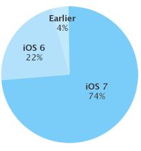iOS gebruikers Apple december 2013
