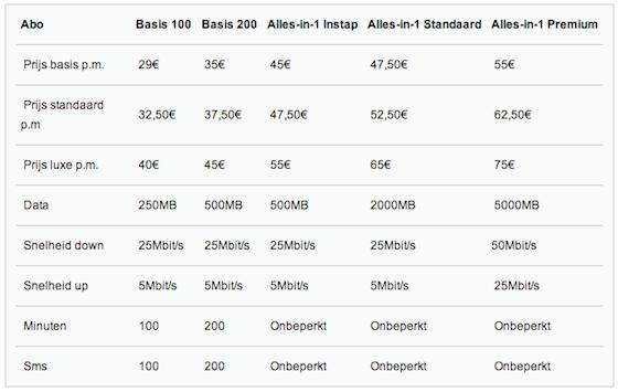 Basis 4G KPN