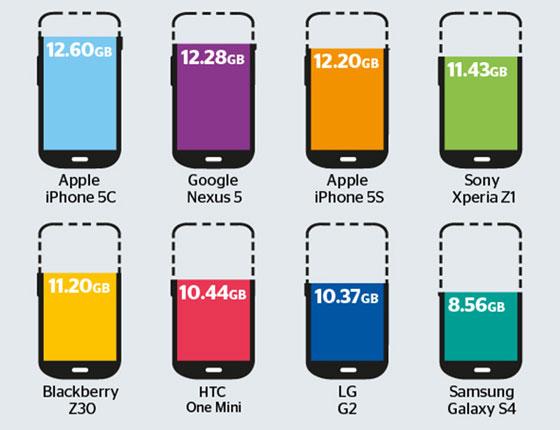 storage-16gb-smartphones