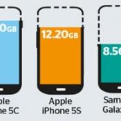 iPhone 5c heeft de meeste vrije opslagruimte