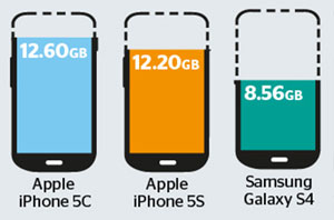 storage-iphone-5c