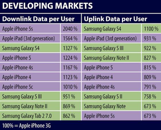 iphone 5s dataverbruik ontwikkelingslanden