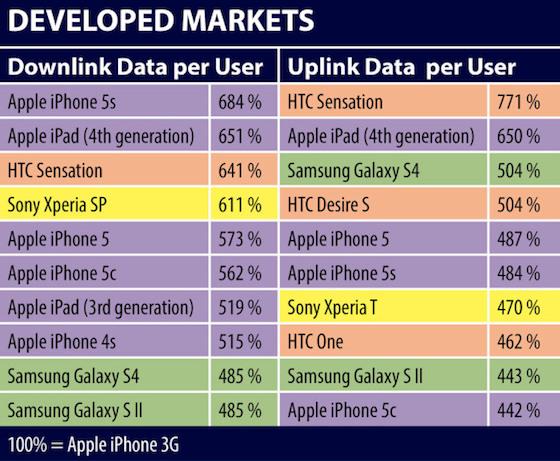 iPhone 5s dataverbruik EU