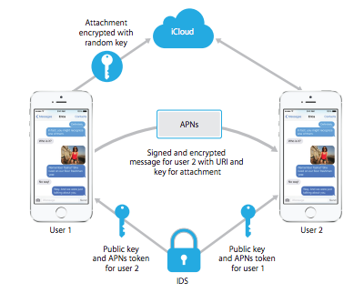 iMessage beveiliging Apple