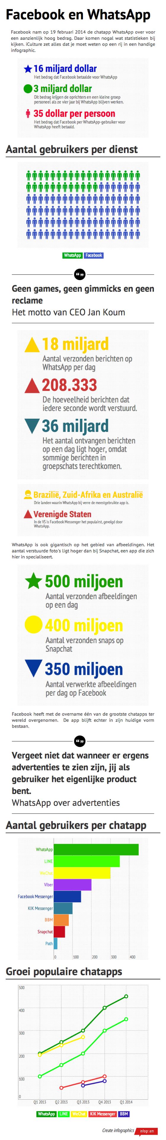 Infographic Facebook WhatsApp