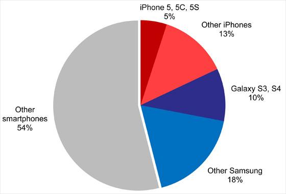 verdeling-smartphone-supportvragen