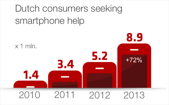 groei-smartphone-support-nederland
