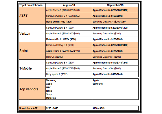 iphone-5c-flop-verkoopcijfers-amerikaanse-providers