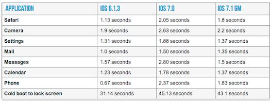 iPhone 4 iOS 7.1 tabel