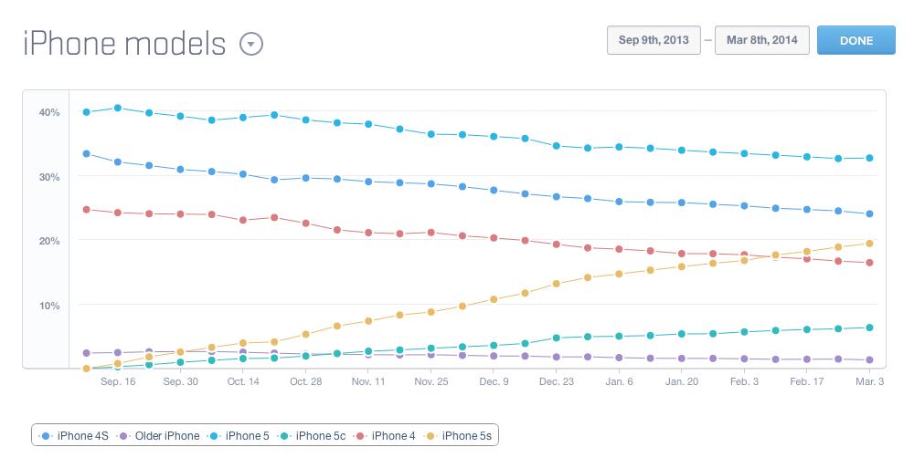 Mixpanel - actieve iPhones per 8 maart 2014
