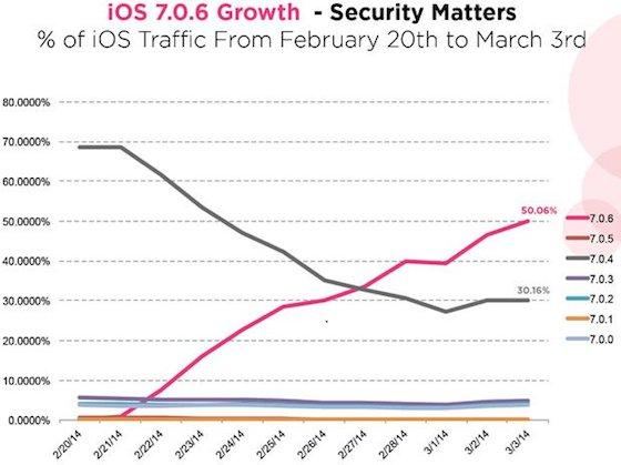 iOS 7.0.6 OnSwipe