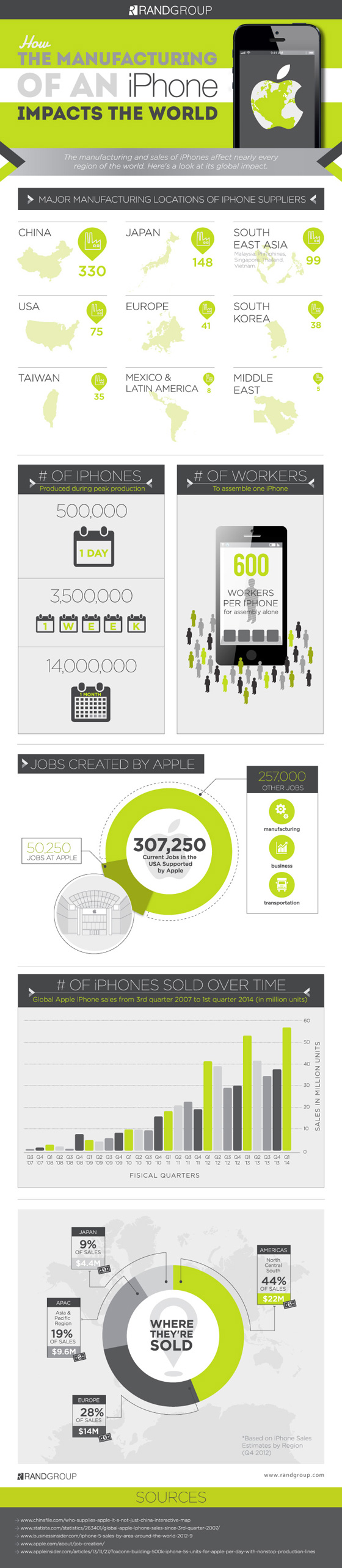 iphone-fabricage-infographic