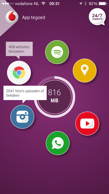 My Vodafone dataverbruik