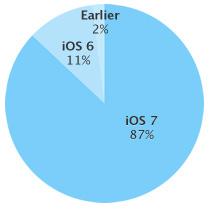 app-store-87-procent