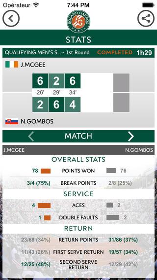 Roland Garros 2014 iPhone statistieken