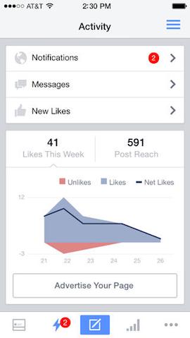 Facebook Paginabeheer - meer inzicht
