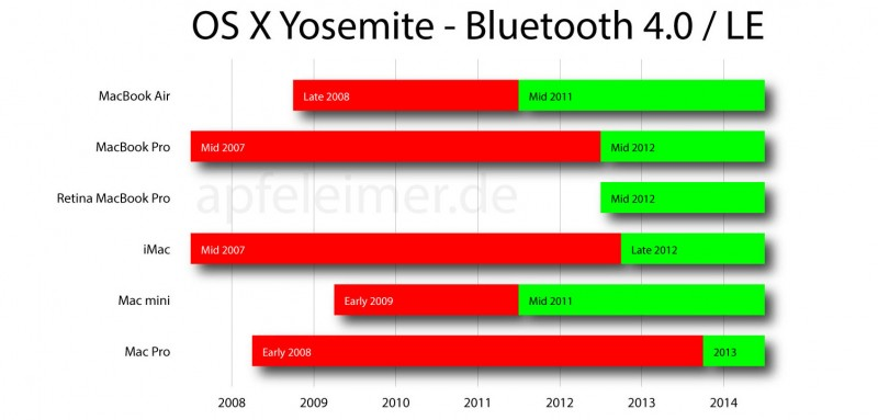 Bluetooth 4.0 support Macs
