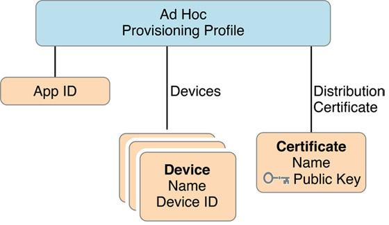 ad_hoc_provisioning