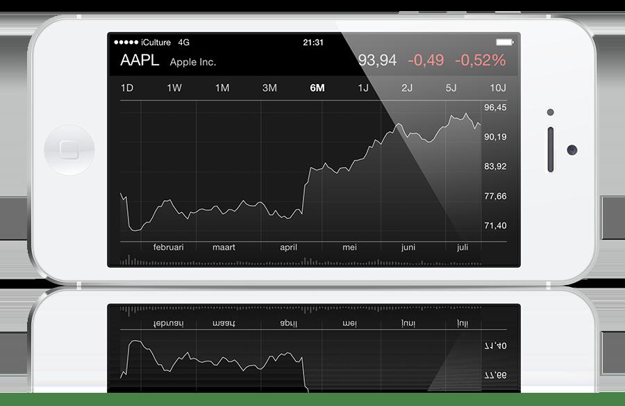apple-aandeel-koers