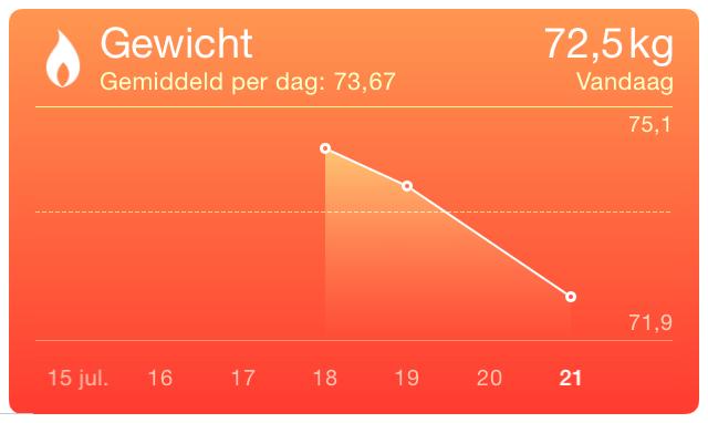 apple-gezondheidsapp-gewichtsgrafiek