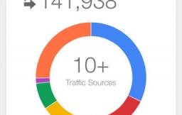 Google Analytics overview iPhone